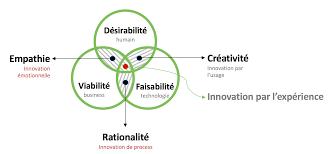 Design Thinking Traduction Le Design Thinking Pour Les Nuls Blog Facilitation