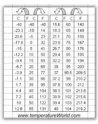 Conversion Chart Degrees F To C Human Temperature Conversion Chart Example 10 Degrees F