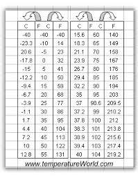 Human Temperature Chart Human Temperature Conversion Chart Example 10 Degrees F