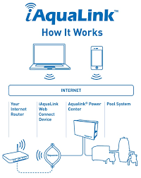 aqualink wiring diagram wiring diagram iq900 pda upgrade kit to iaqualink for existing aqualink pdato activate the iaqualink system