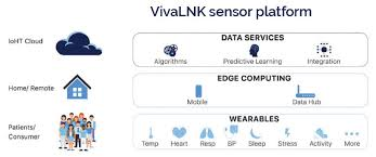 Medical Sensors Medical Grade Sensors Todays Medical Developments