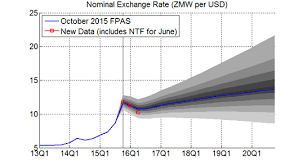 Usd To Zmk Chart Macroeconomic Insight The Story Behind Zambias Currency