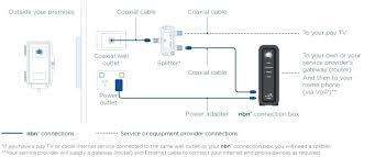 comcast wiring diagram wiring diagrams best comcast home wiring wiring diagram land comcast cable box connection diagram comcast home wiring wiring schematics