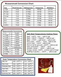 Cooking Chart Marketing Madness Kitchen Measurements