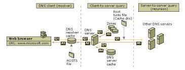 Seluruh database digambarkan sebagai sebuah struktur terbalik dari sebuah pohon (tree) dimana pada puncaknya disebut dengan root node. Pengertian Dns Sejarah Fungsi Struktur Database Cara Kerja