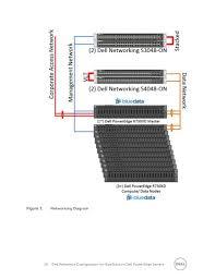 bluedata on dell poweredge servers configuration guide dell m1000e network diagram at Dell Network Diagram