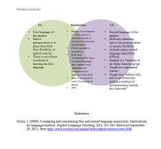 L1 And L2 10 L1 And L2 Venn Diagram Michele Ell Portfolio