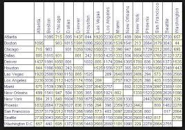 Driving Distance Chart Airport Distance Chart Flyertalk Forums