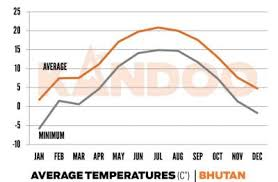 Bhutan Temperature Chart Weather In Bhutan