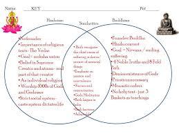Jainism And Hinduism Venn Diagram Name___________________________________________________per______