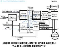 wiring diagram dtc control of vfd direct torque motor speed via