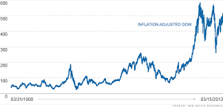 Dow Jones Historical Chart Inflation Adjusted Actually The Real Dow Is Still 11 Below Its Record The