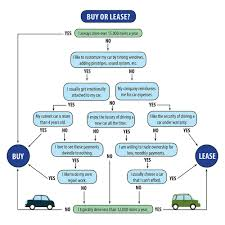 buy lease cars buying vs leasing boucher auto group