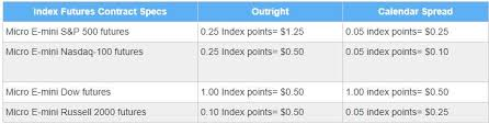 Learn About The New Micro E Mini Equity Index Futures Market