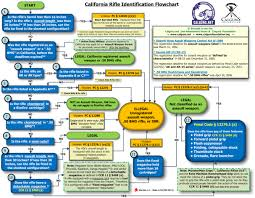 California State Active Duty Pay Chart Faq Gusslers