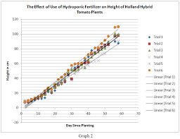 Data Hydroponic And Soil Tomato Growth