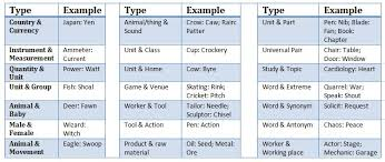 Types Of Analogies Chart Reasoning Booster On Analogy For Teaching Exams