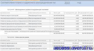 Скачать базу данных access Планирование бюджетных ассигнований  Отчёт Соответствие плана и адресного распределения готовой бд access Планирование бюджетных ассигнований