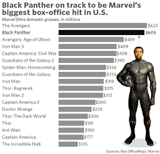 Office The Movie Black Panther Marks Box Office Milestone Last Touched By Avatar