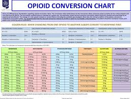 Opioid Equivalency Chart 8 Template Format