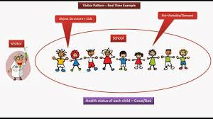 Visitor Design Pattern Gorgeous JAVA EE Visitor Design Pattern Real Time Example [Kids]