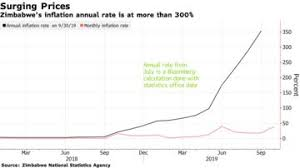 Zimbabwe Inflation Chart Zimbabwe Edges Closer To Hyperinflation As Monthly Rate