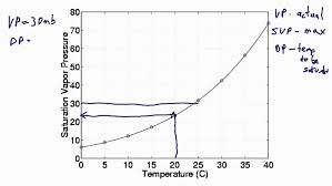 Saturation Dewpoint And Vapor Pressure