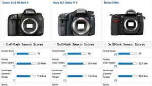 Dxo Lens Chart Dxomark Results Show Canon Eos 7d Mark Ii Test Similar To 5