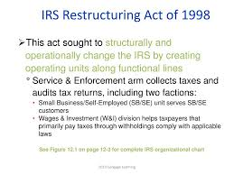 Ppt Chapter 12 Tax Administration Tax Planning