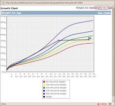 Height Growth Chart Confluence Mobile Openmrs Wiki