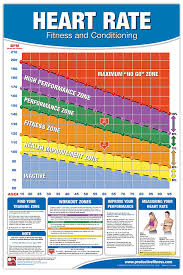 Aerobic Heart Rate Chart Heart Rate Chart Productive Fitness