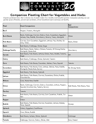 Vegetable Companion Planting Charts Companion Planting Chart For Vegetables And Herbs Chart