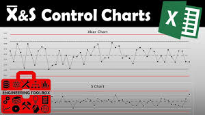 Xbar S Chart Using Microsoft Excel Excel Spc