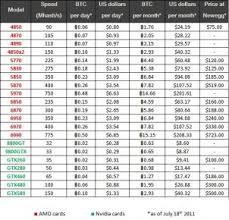 Bitcoin Graphics Card Chart Coins Charts Hash