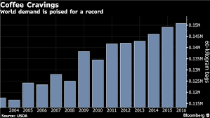 World Demand For Coffee Craving Source Bloomberg