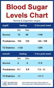 Blood Sugar Glucose Chart Diabetes Blood Sugar Levels Chart In 2019 Diabetes Blood