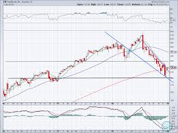 Facebook Chart Stock Fb Stock 2 Must See Charts For Trading Facebook Stock