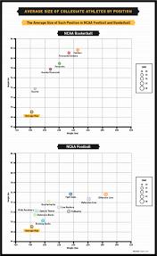 Basketball Chart Statistics Male Body Image And The Average Athlete