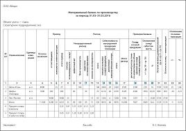 Анализ материального баланса Себестоимость выпущенной продукции указывается в графах 14 16 материального баланса В них отражается количество ткани которое списано на выпуск продукции