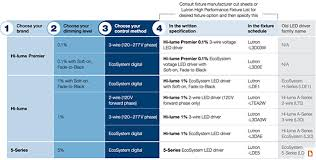 "lutron hi performance led drivers lutron qwikfigâ""¢ configuration system"