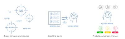 Lead Nurturing Five Tools To Automate Lead Nurturing In Sales Clickz