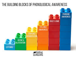 Rhyme And Alliteration Building Blocks Of Phonological
