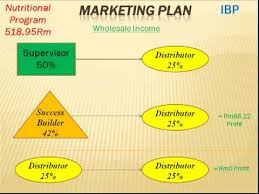 Herbalife Marketing Plan Is The Best Part 1