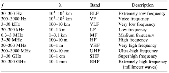 Hf Radio Frequency Chart Introduction To Rf Wireless Communications Systems