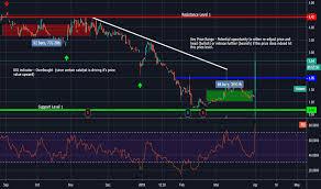 Pulm Chart Pulm Stock Price And Chart Nasdaq Pulm Tradingview