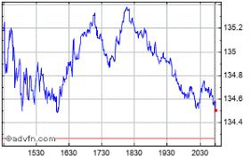 International Business M Share Price Ibm Stock Quote