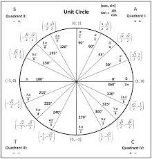 Unit Circle Sin Cos Tan Chart Math Formulas Sin Cos Tan Originalpatriots Com