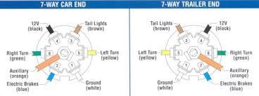 dodge pin trailer wiring diagram dodge ram pin trailer 2016 dodge ram 7 pin trailer wiring diagram digitalweb