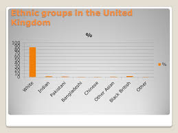 Ethnic Groups In The Uk Ethnic Groups Uk Ethnic Groups In The United Kingdom Ppt