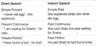 Cbse Class 8 English Grammar Reported Speech Cbse Tuts